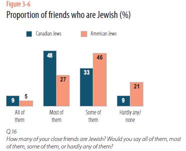 3 - 6 jewish friends