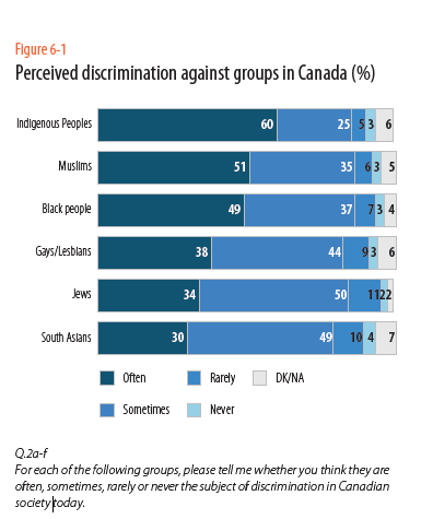 6 - 1 perceived discrimination